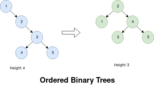 Visualization of Binary Trees