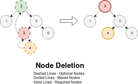 Visualization of Node Deletion