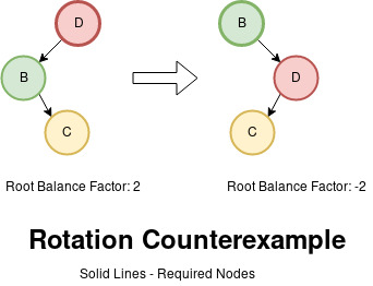 Visualization of Right Rotation Counterexample